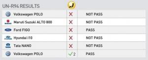 Global-NCAP-crash-test-results-for-Indian-cars-2