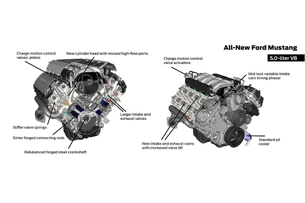 2015-Ford-Mustang5.0-liter-Coyote-V8-chart-