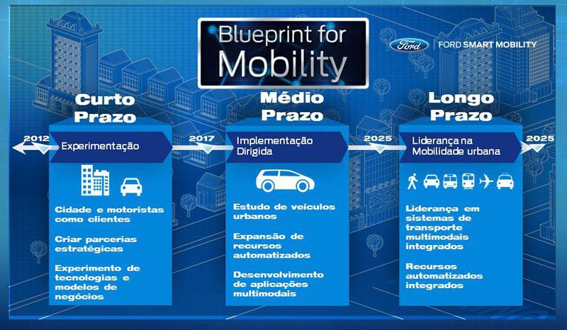 FordSmartMobility-1