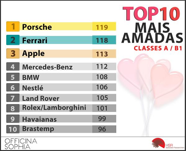 2015_top10_classeab