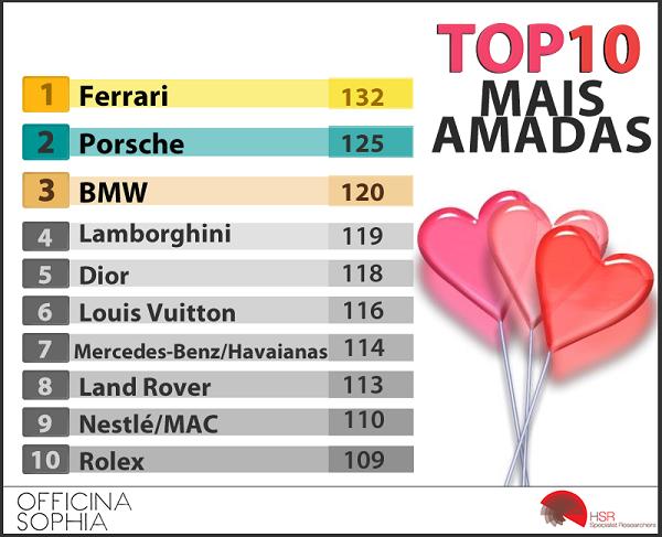 2015_top10_geral